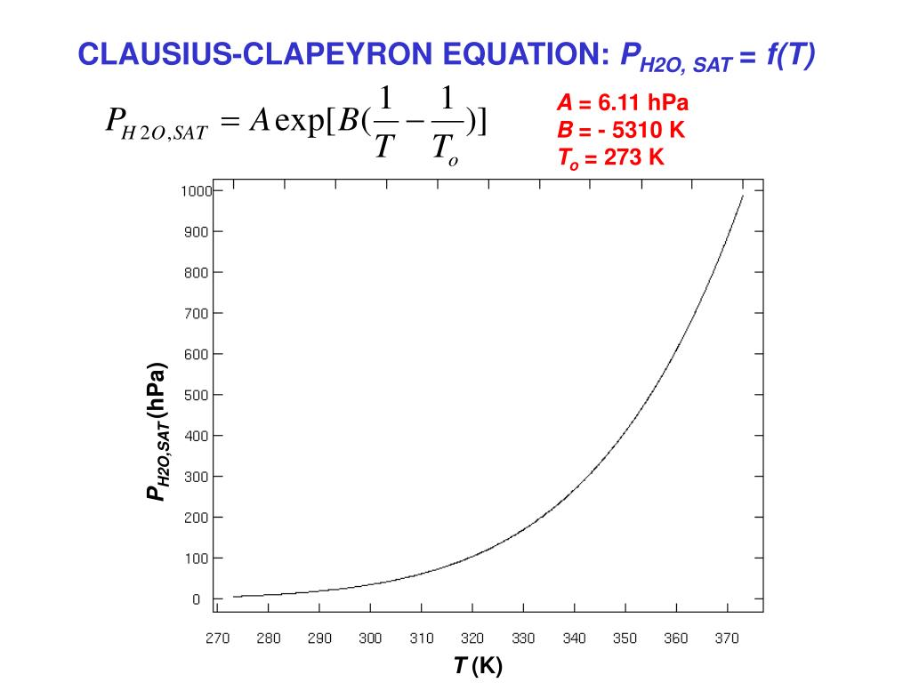 CLAUSIUS-CLAPEYRON EQUATION: