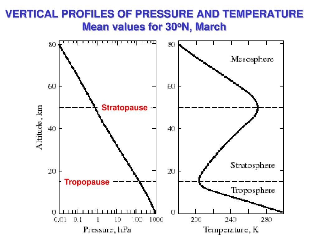 VERTICAL PROFILES OF PRESSURE AND TEMPERATURE