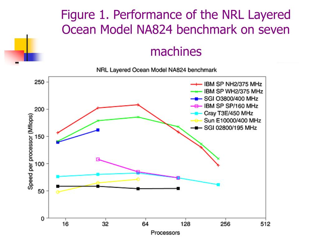 Figure 1. Performance of the NRL Layered Ocean Model NA824 benchmark on seven machines