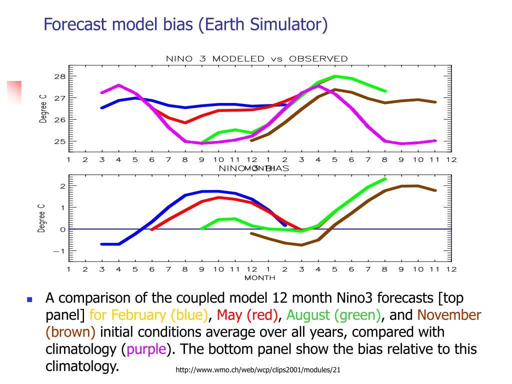 Forecast model bias (Earth Simulator)