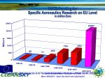 r td funding for specific aeronautics research on eu level in million euro