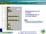 selection of associates outcome