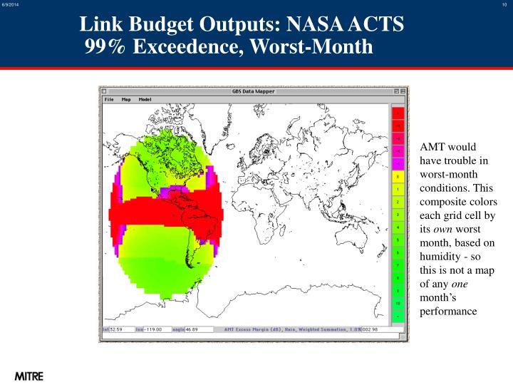 Link Budget Outputs: NASA ACTS