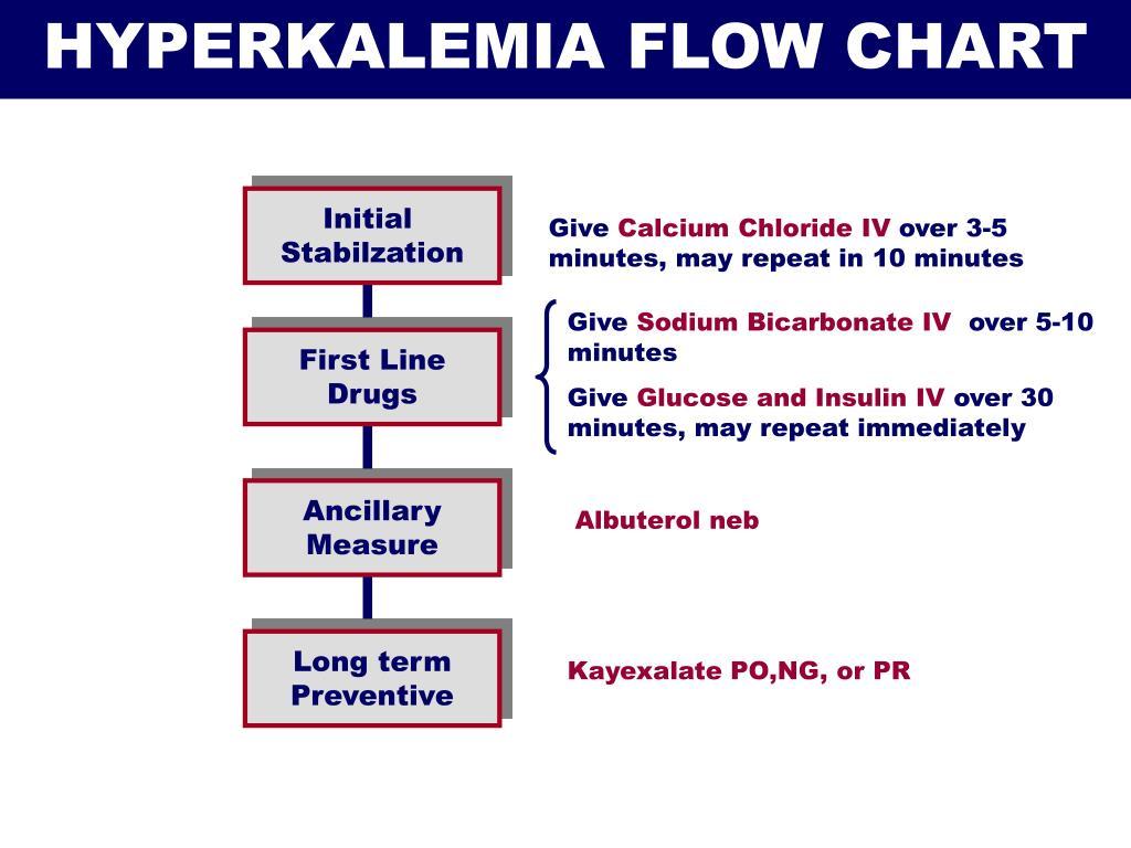 HYPERKALEMIA FLOW CHART