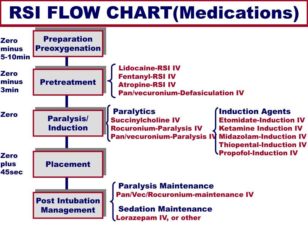 RSI FLOW CHART(Medications)