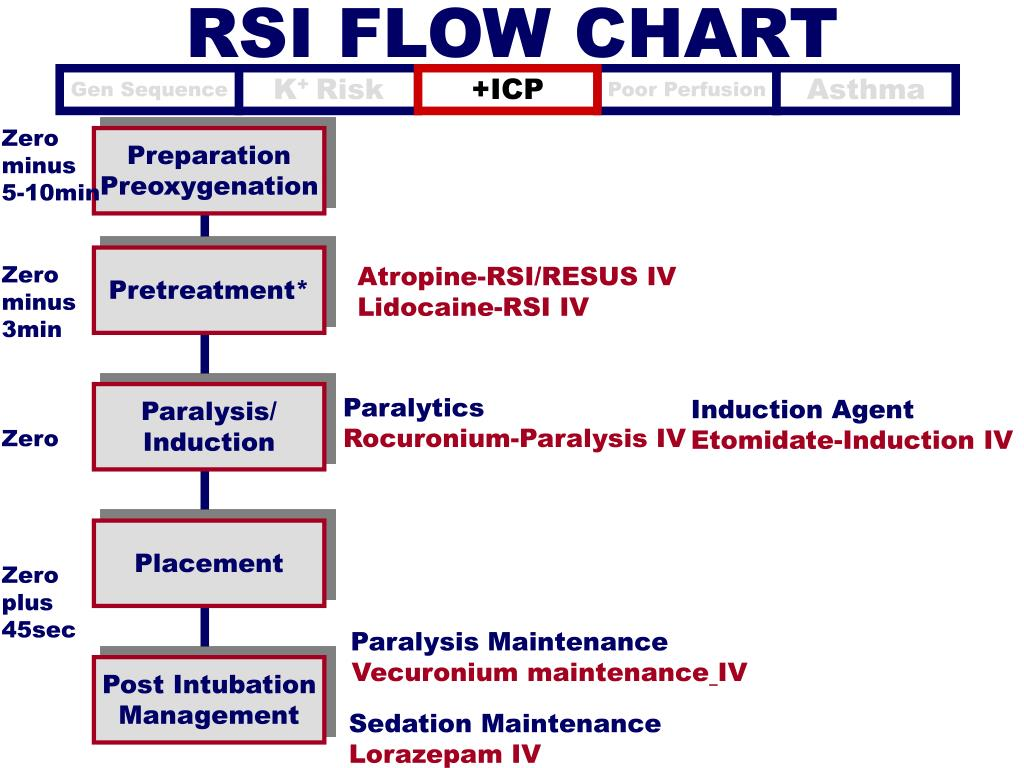 RSI FLOW CHART