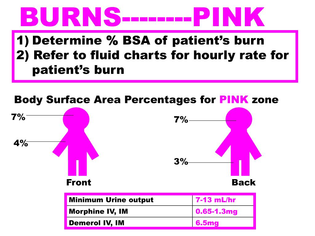 BURNS--------PINK
