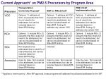 current approach on pm2 5 precursors by program area