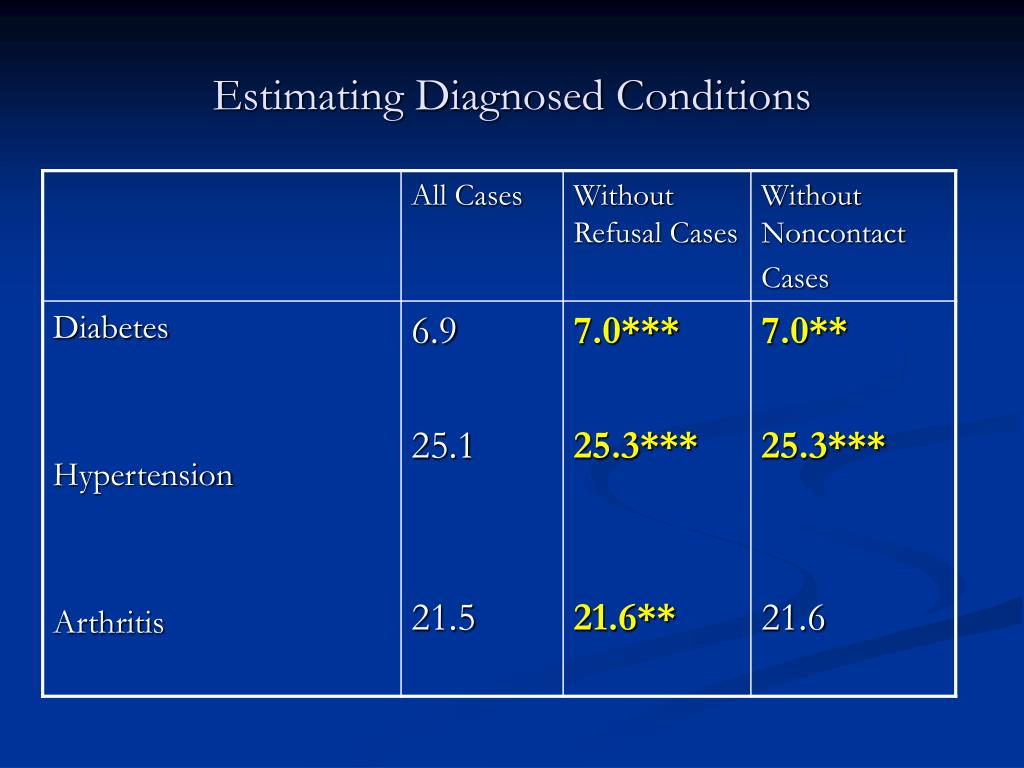 Estimating Diagnosed Conditions