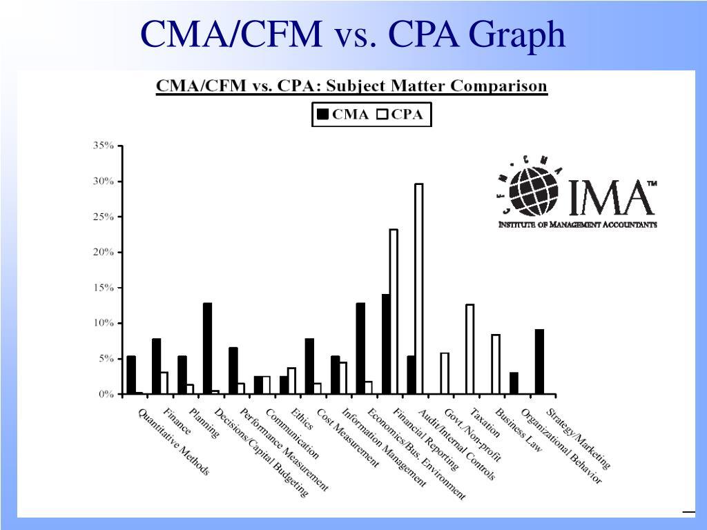 CMA/CFM vs. CPA Graph