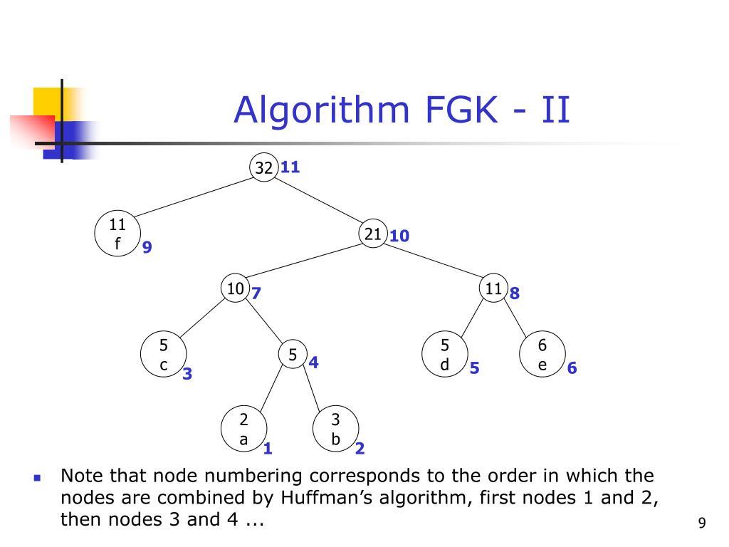 Algorithm FGK - II