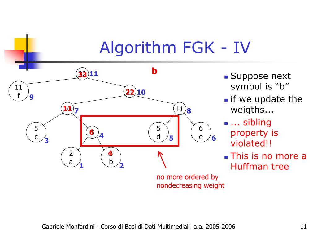 Algorithm FGK - IV