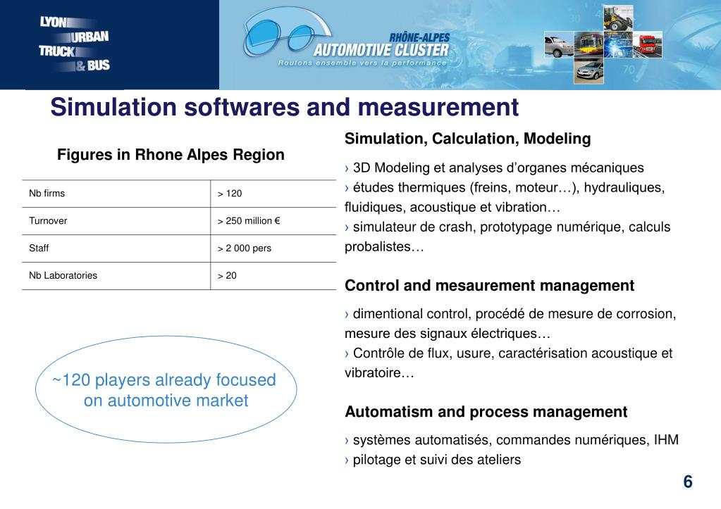 Simulation softwares and measurement