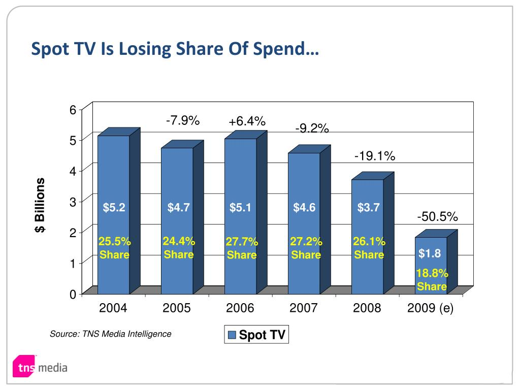 Spot TV Is Losing Share Of Spend…