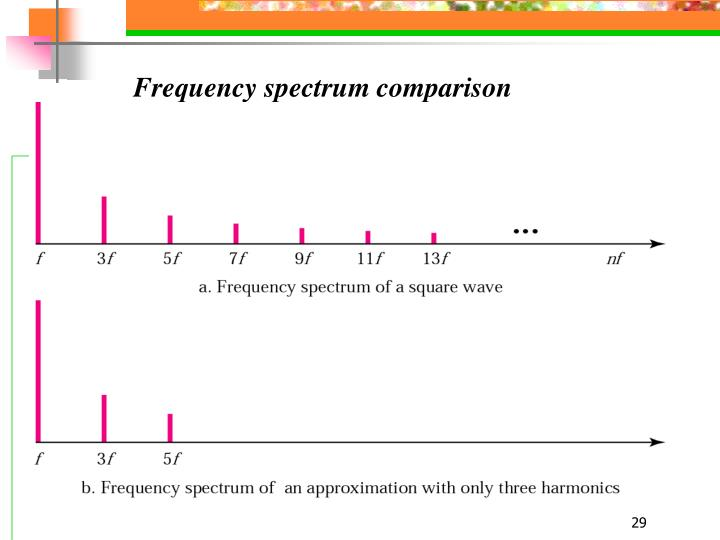 Frequency spectrum comparison