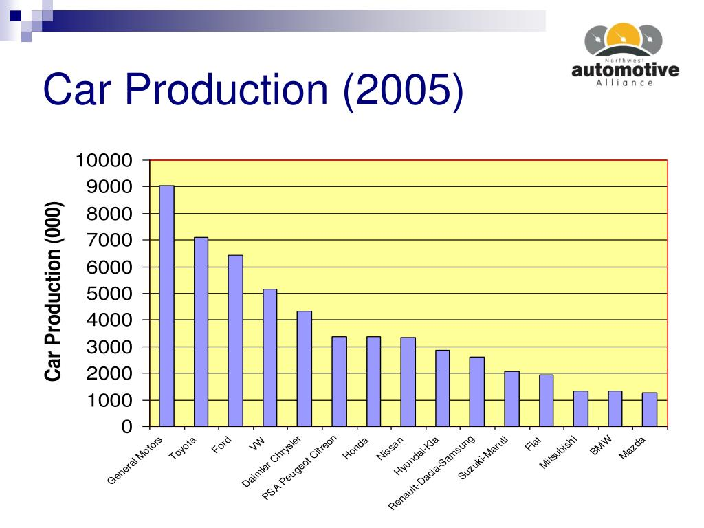 Car Production (2005)