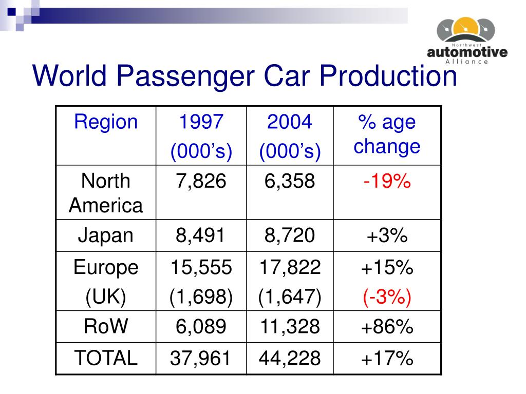 World Passenger Car Production