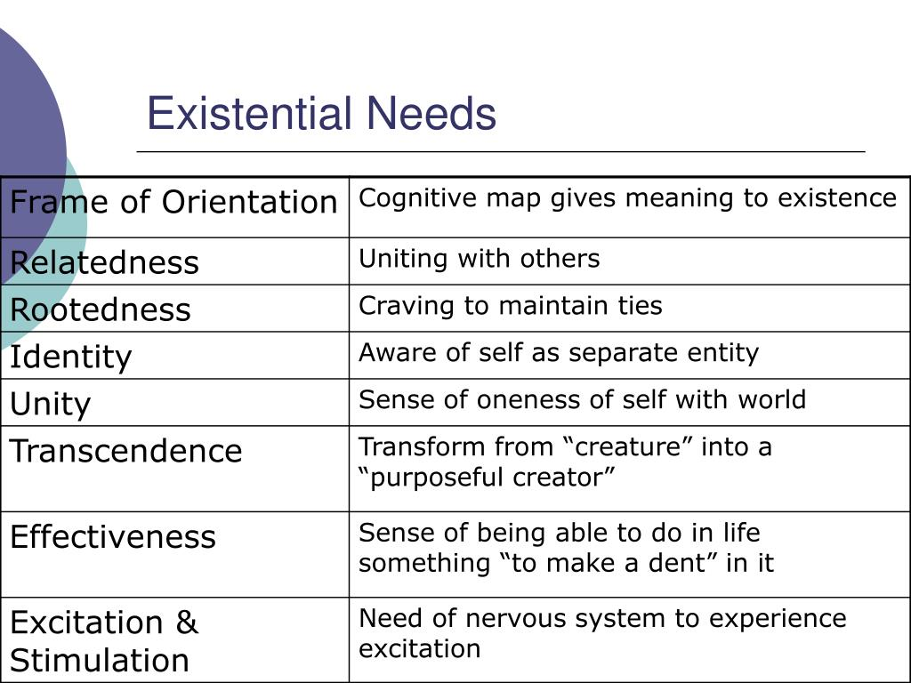 Existential Needs