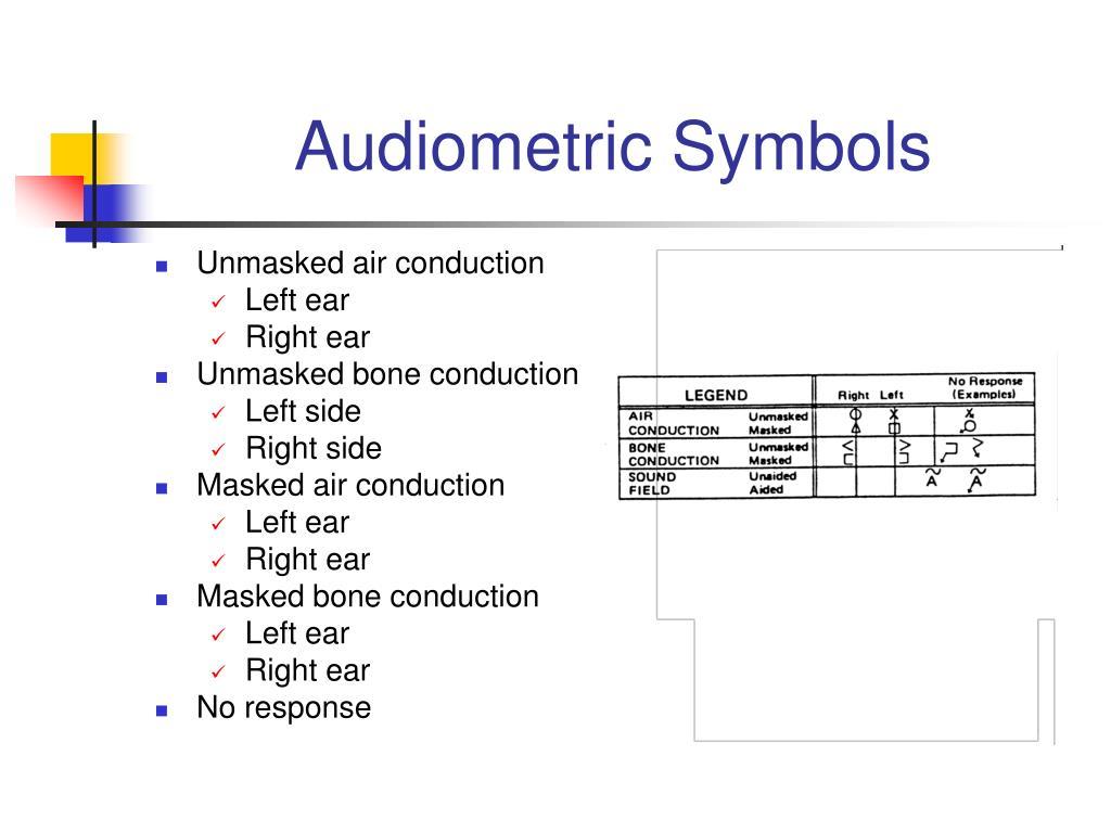 Audiometric Symbols