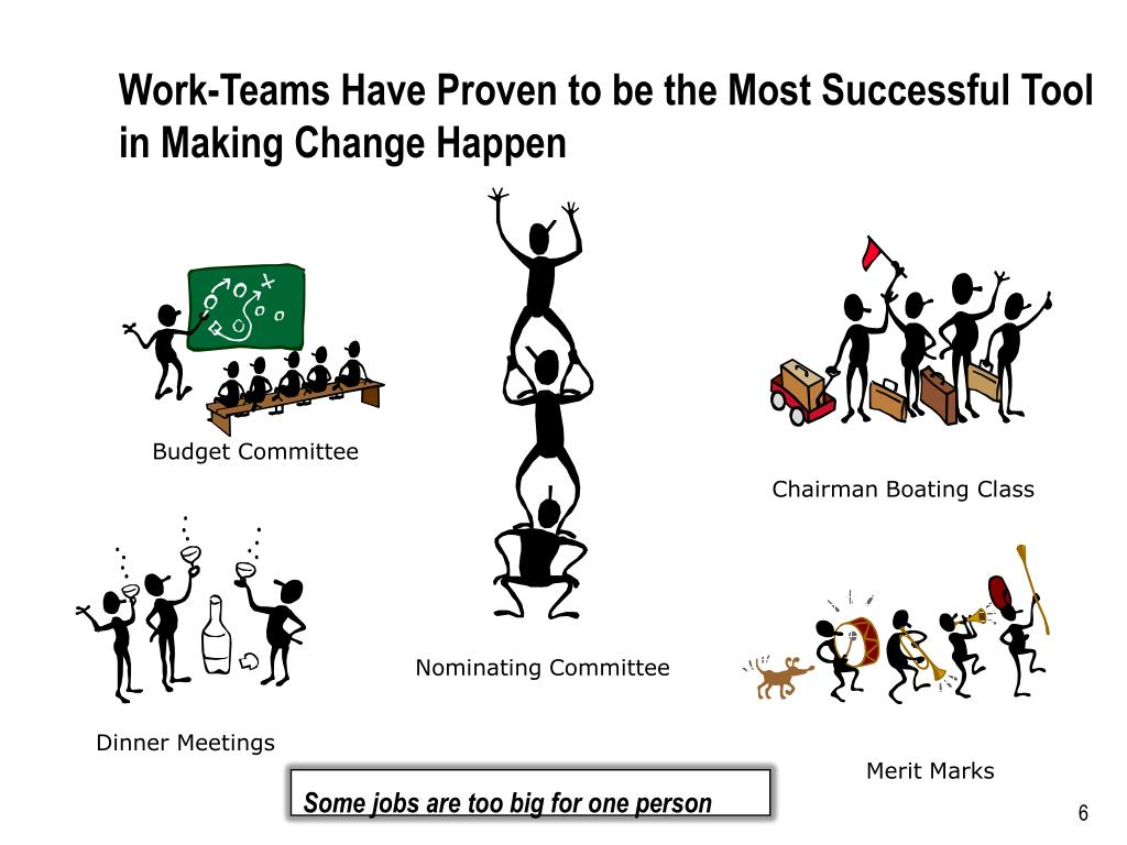 Work-Teams Have Proven to be the Most Successful Tool in Making Change Happen