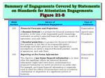 summary of engagements covered by statements on standards for attestation engagements figure 21 8