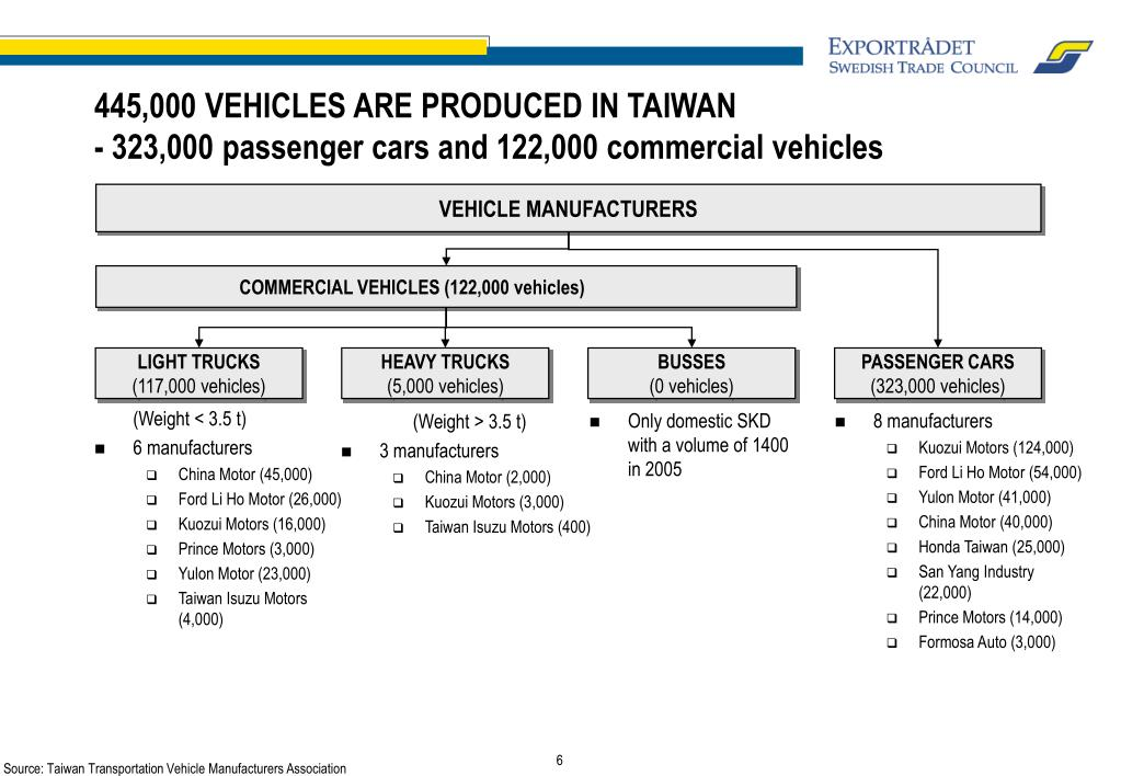 445,000 VEHICLES ARE PRODUCED IN TAIWAN