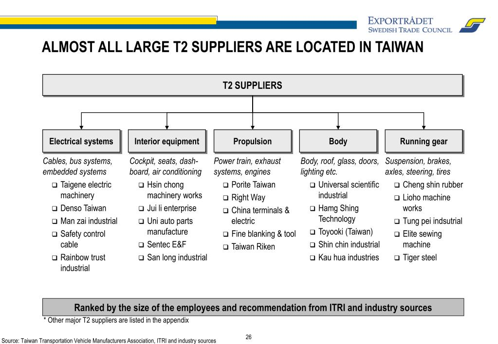 ALMOST ALL LARGE T2 SUPPLIERS ARE LOCATED IN TAIWAN