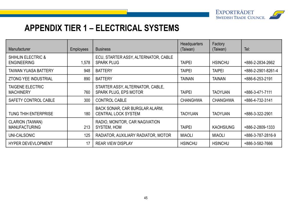 APPENDIX TIER 1 – ELECTRICAL SYSTEMS
