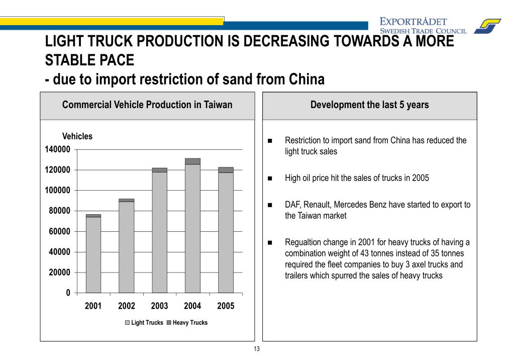 Commercial Vehicle Production in Taiwan