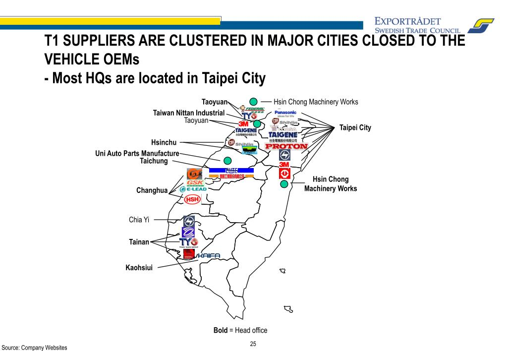 T1 SUPPLIERS ARE CLUSTERED IN MAJOR CITIES CLOSED TO THE VEHICLE OEMs