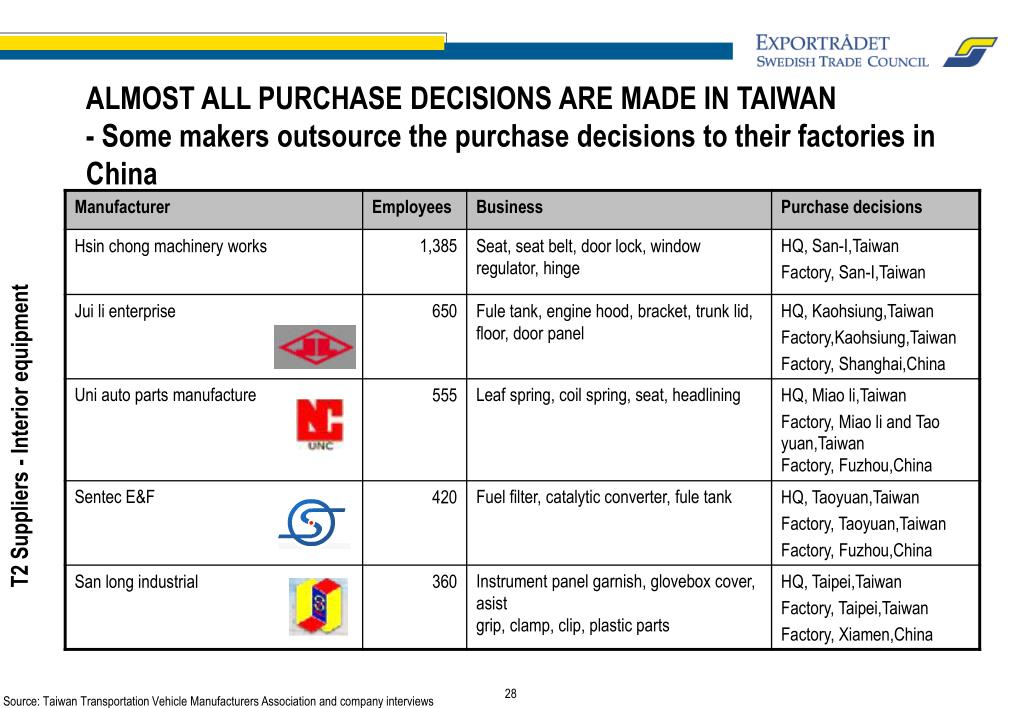 ALMOST ALL PURCHASE DECISIONS ARE MADE IN TAIWAN
