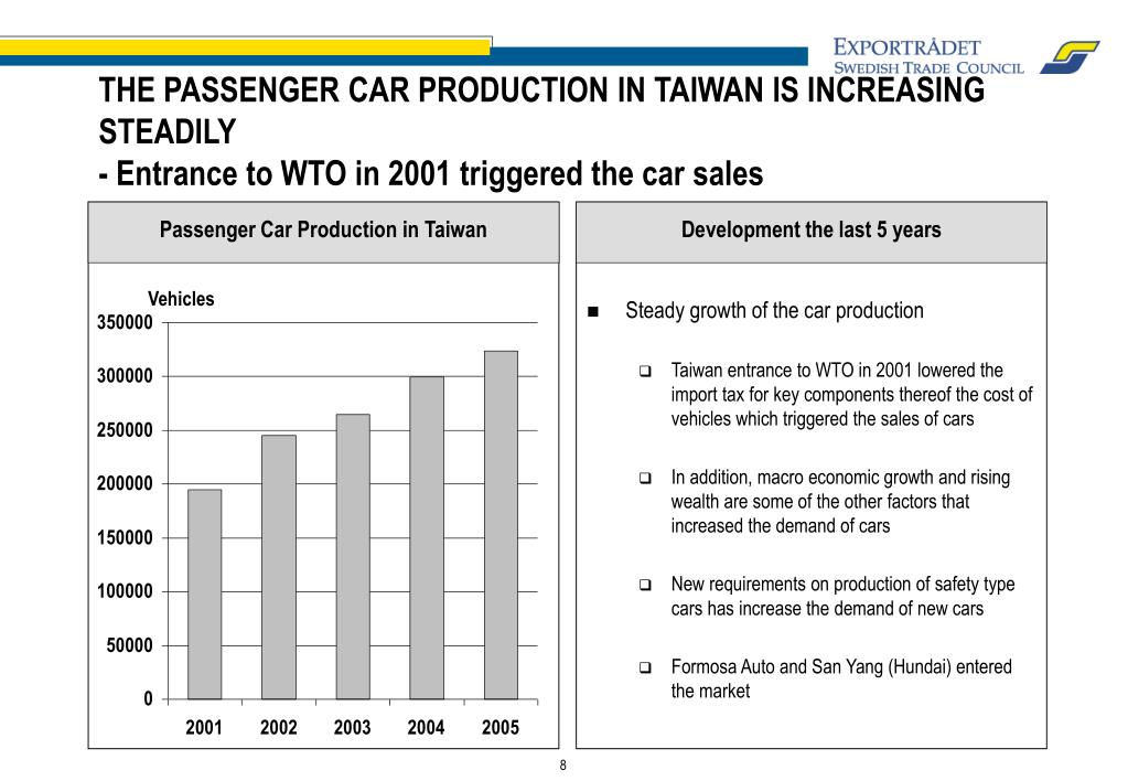 Passenger Car Production in Taiwan