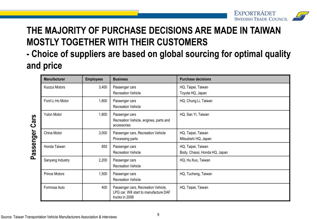 THE MAJORITY OF PURCHASE DECISIONS ARE MADE IN TAIWAN