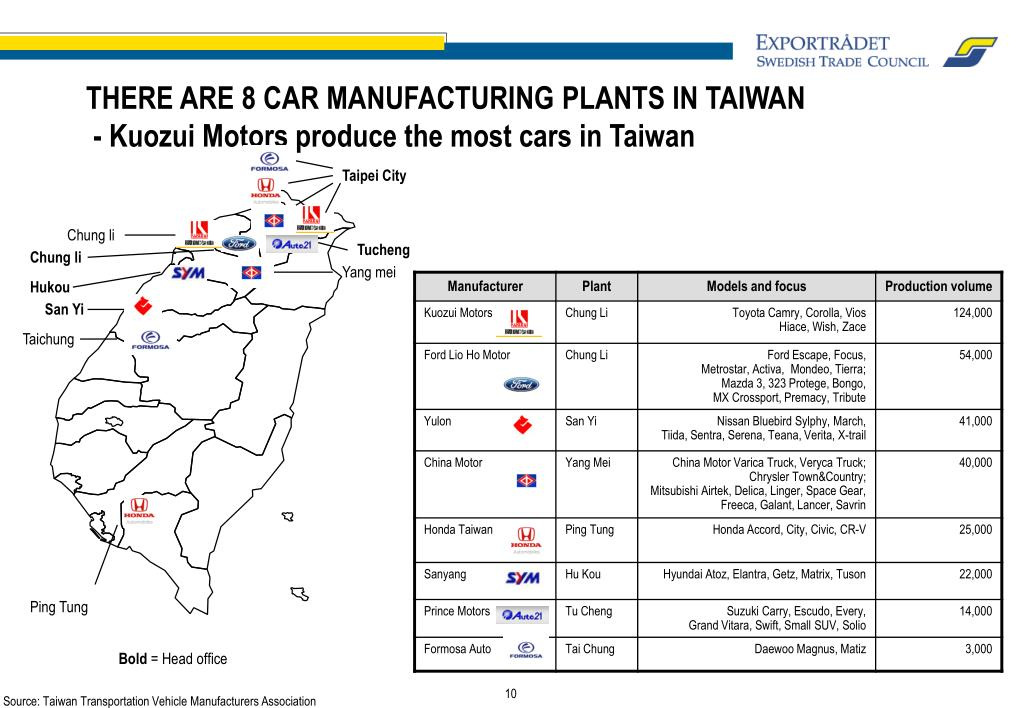 THERE ARE 8 CAR MANUFACTURING PLANTS IN TAIWAN