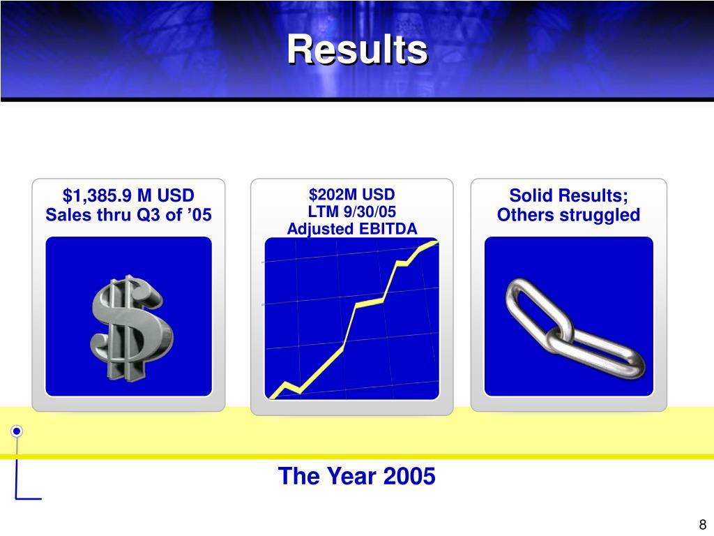 $1,385.9 M USD Sales thru Q3 of '05
