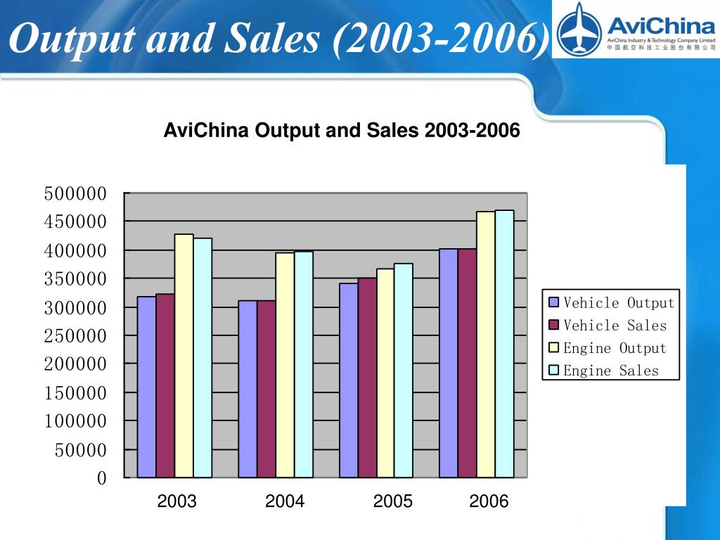 Output and Sales (2003-2006)