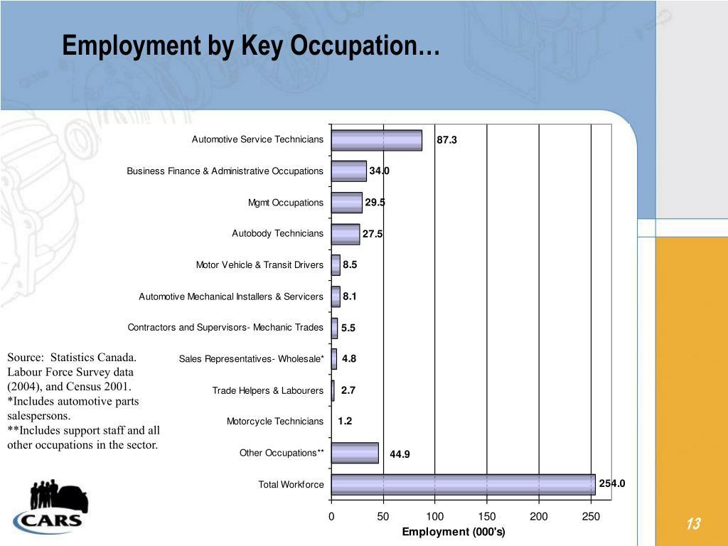 Employment by Key Occupation…