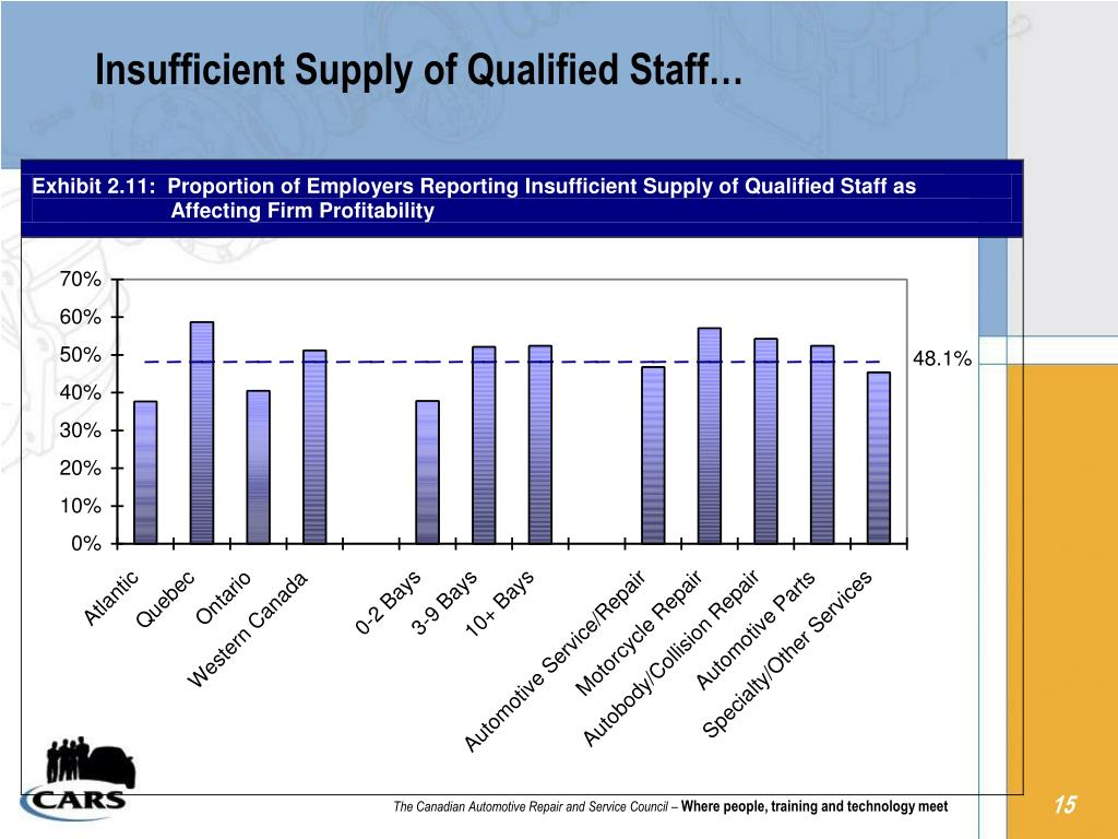 Insufficient Supply of Qualified Staff…