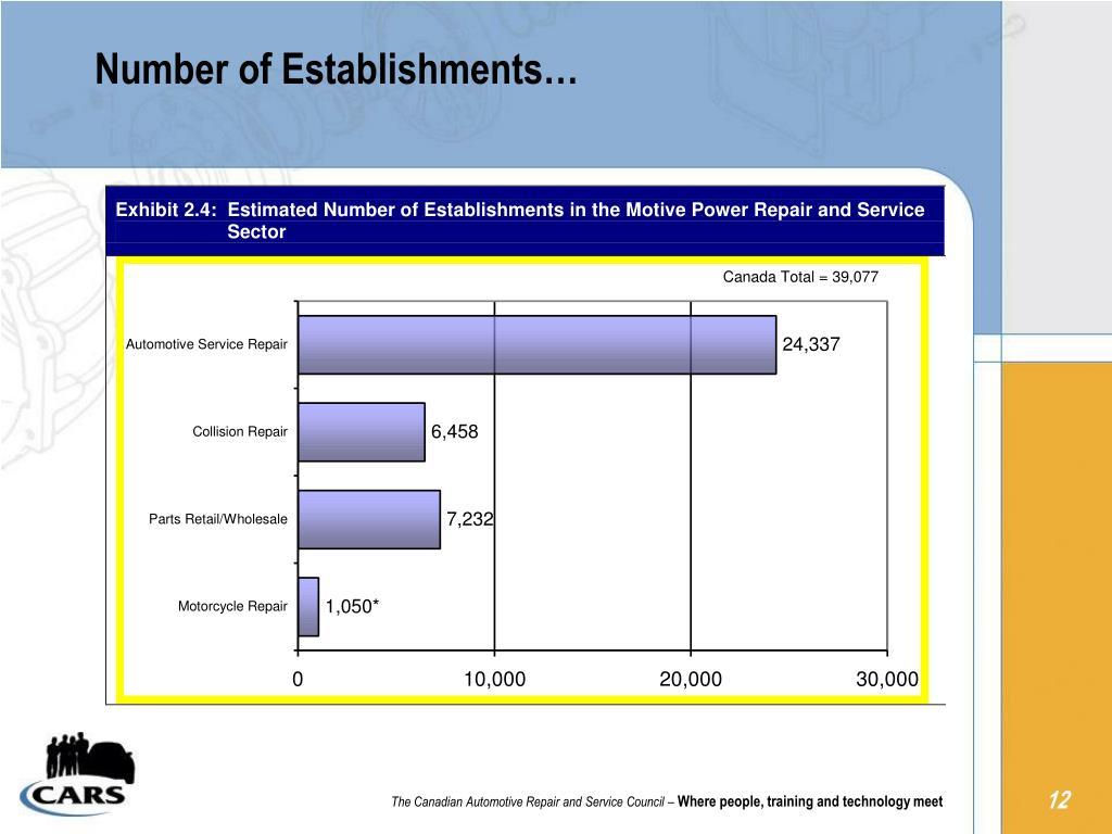 Number of Establishments…