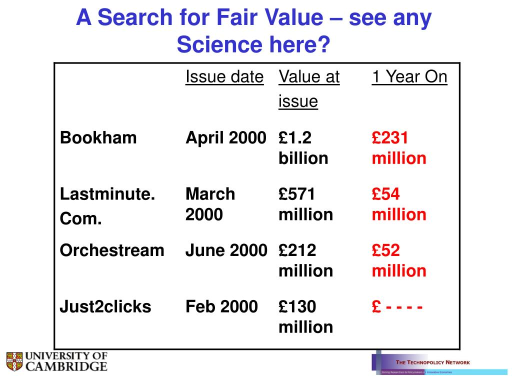 A Search for Fair Value – see any Science here?