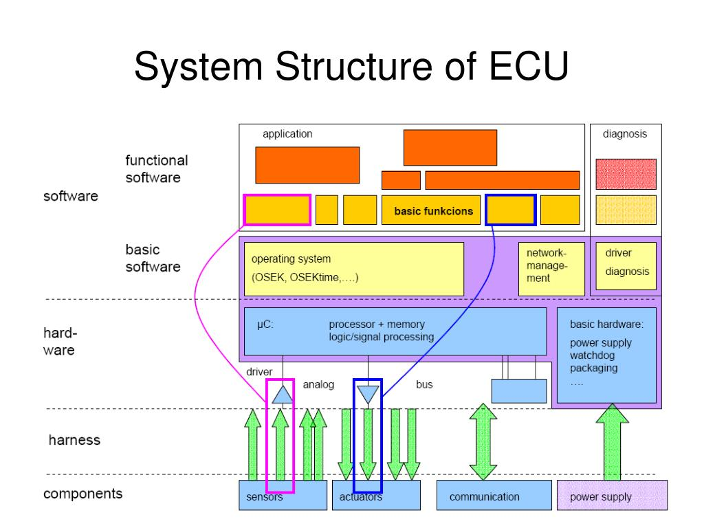 System Structure of ECU