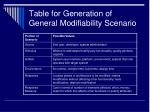 table for generation of general modifiability scenario
