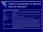 table for generation of general security scenario