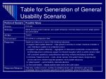 table for generation of general usability scenario