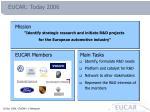 eucar today 2006