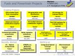 fuels and powertrain projects