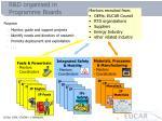 r d organised in programme boards