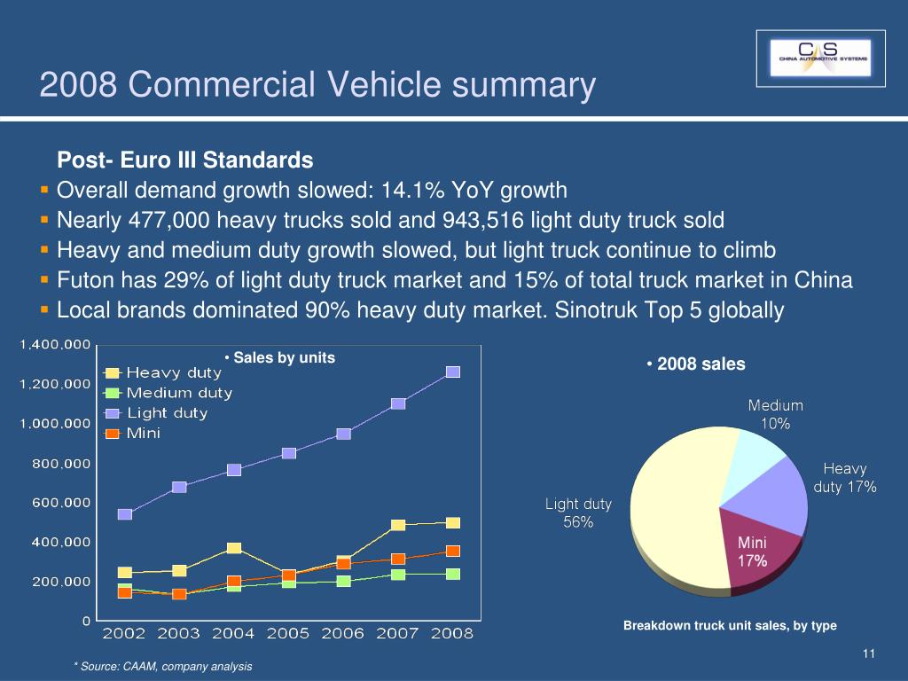 2008 Commercial Vehicle summary