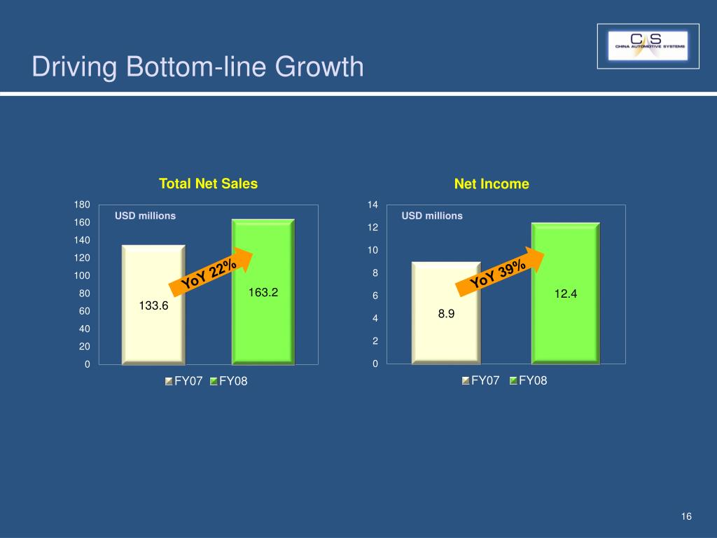 Driving Bottom-line Growth