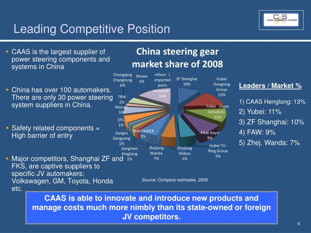 Leading Competitive Position